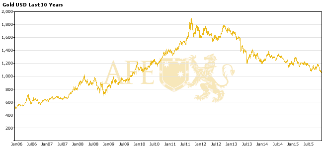 Gold Price 10 Years